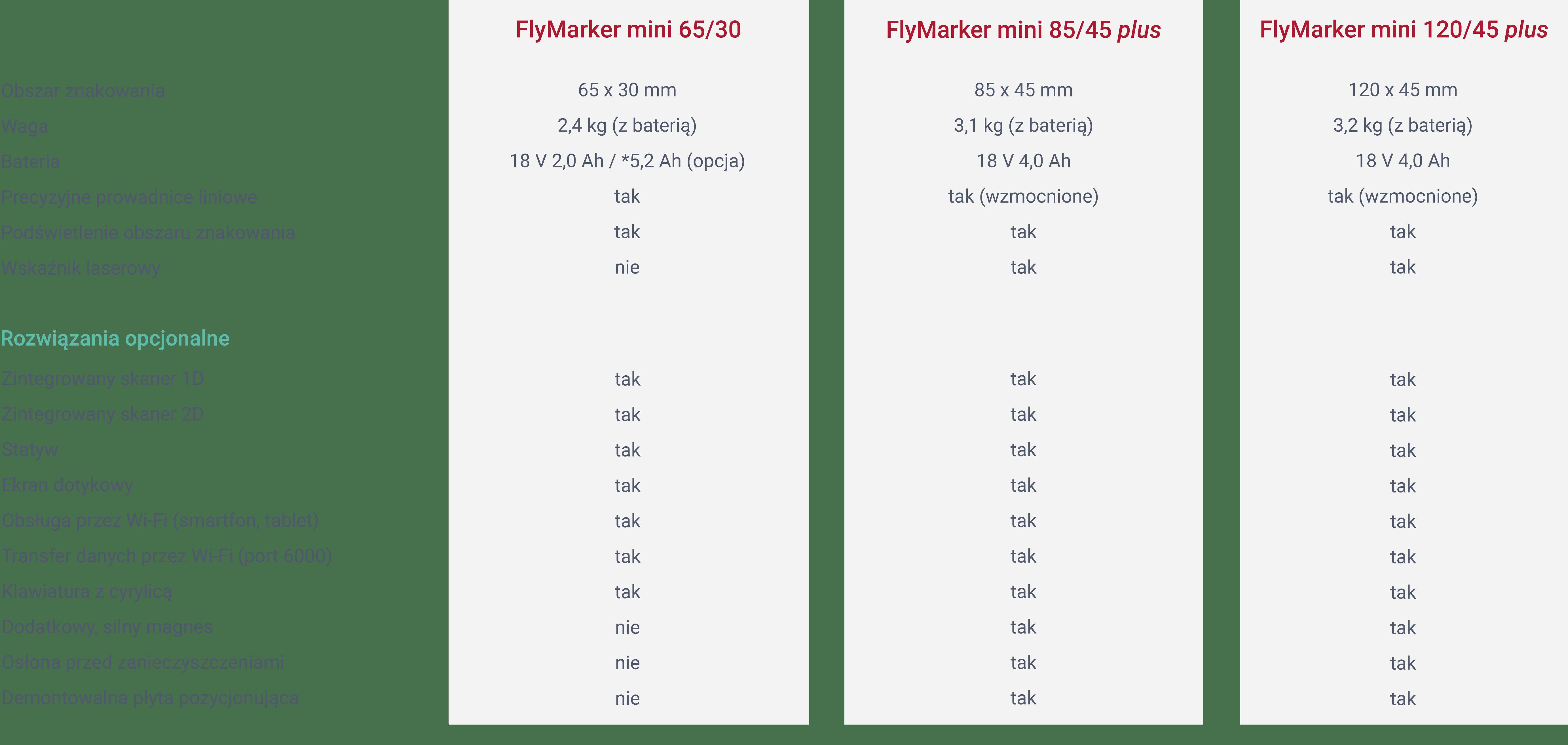 Porównanie znakowarek FlyMarker mini